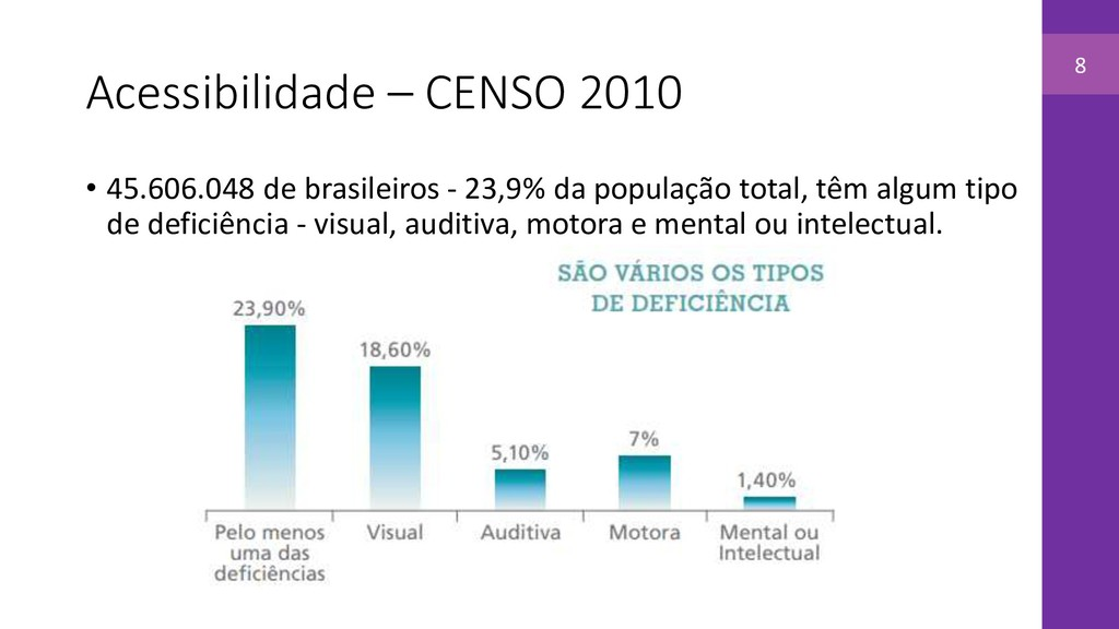 Acessibilidade – CENSO 2010 • 45.606.048 de bra...