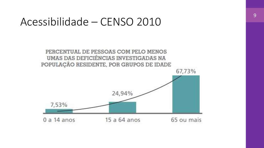 Acessibilidade – CENSO 2010 9