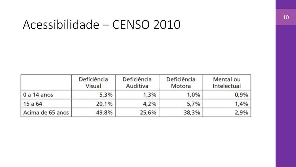 Acessibilidade – CENSO 2010 10
