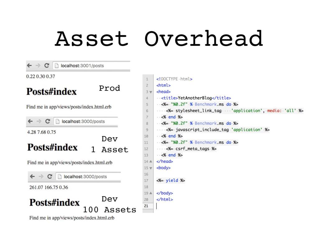 Asset Overhead Prod Dev 1 Asset Dev 100 Assets