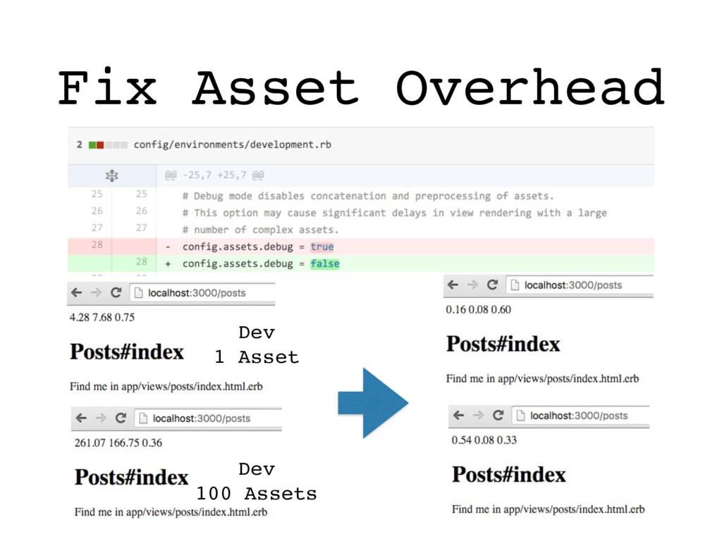 Fix Asset Overhead How? Dev 1 Asset Dev 100 Ass...