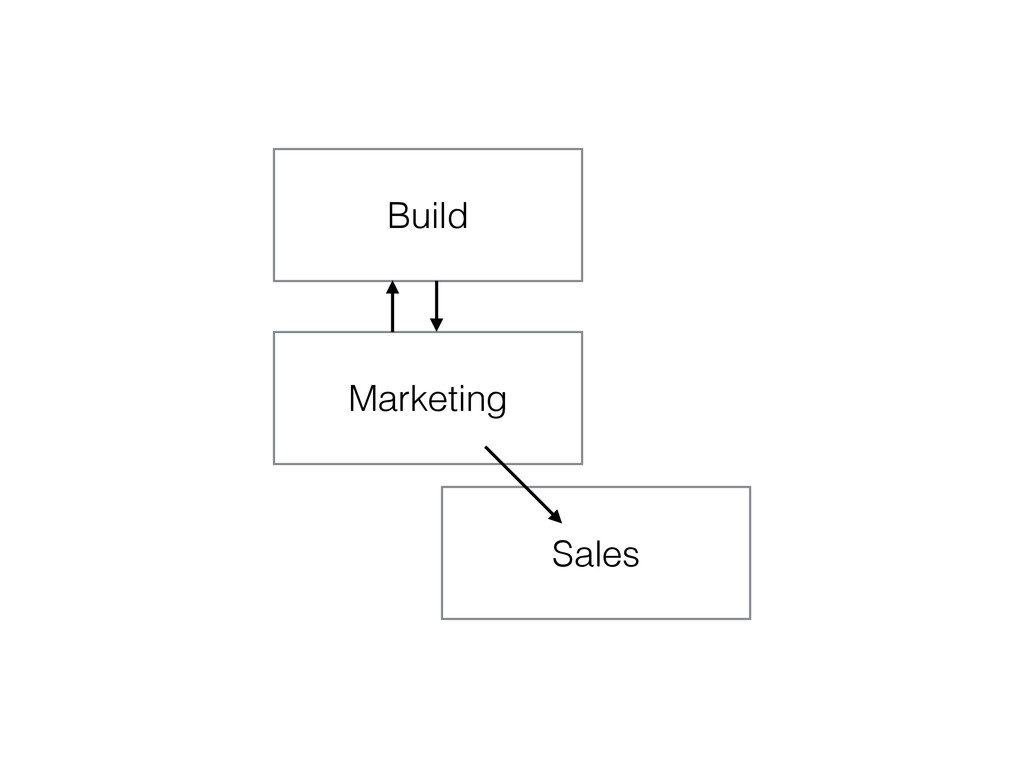 Build Marketing Sales