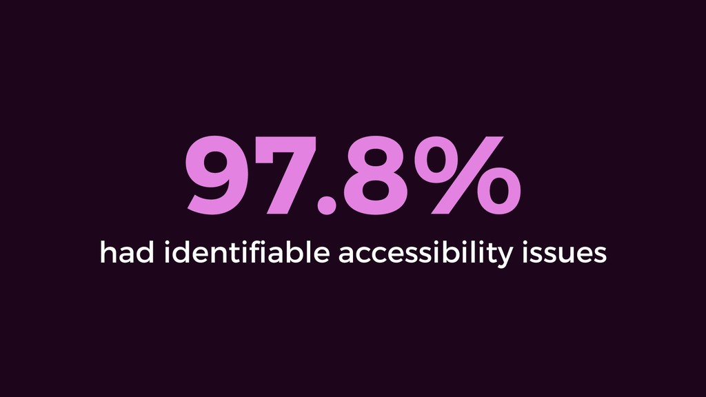 97.8% had identifiable accessibility issues