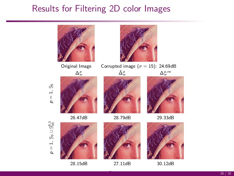 Results for Filtering 2D color Images Original ...
