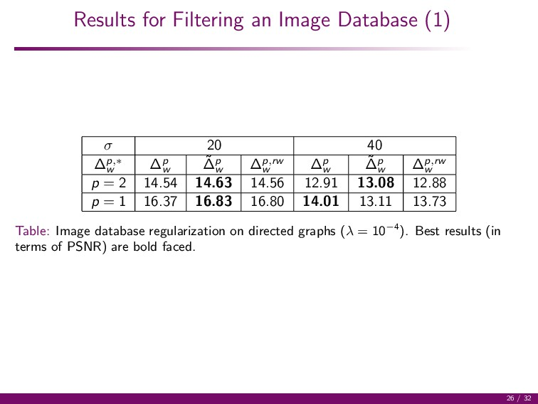 Results for Filtering an Image Database (1) σ 2...