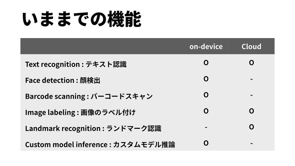 いままでの機能 on-device Cloud Text recognition : テキスト...