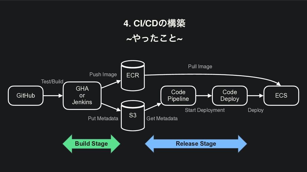 GitHub GHA or Jenkins Code Pipeline Code Deploy...