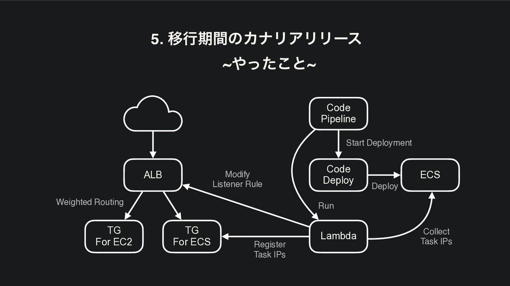 5. ҠߦظؒͷΧφϦΞϦϦʔε ~ͬͨ͜ͱ~ Code Pipeline Code Dep...