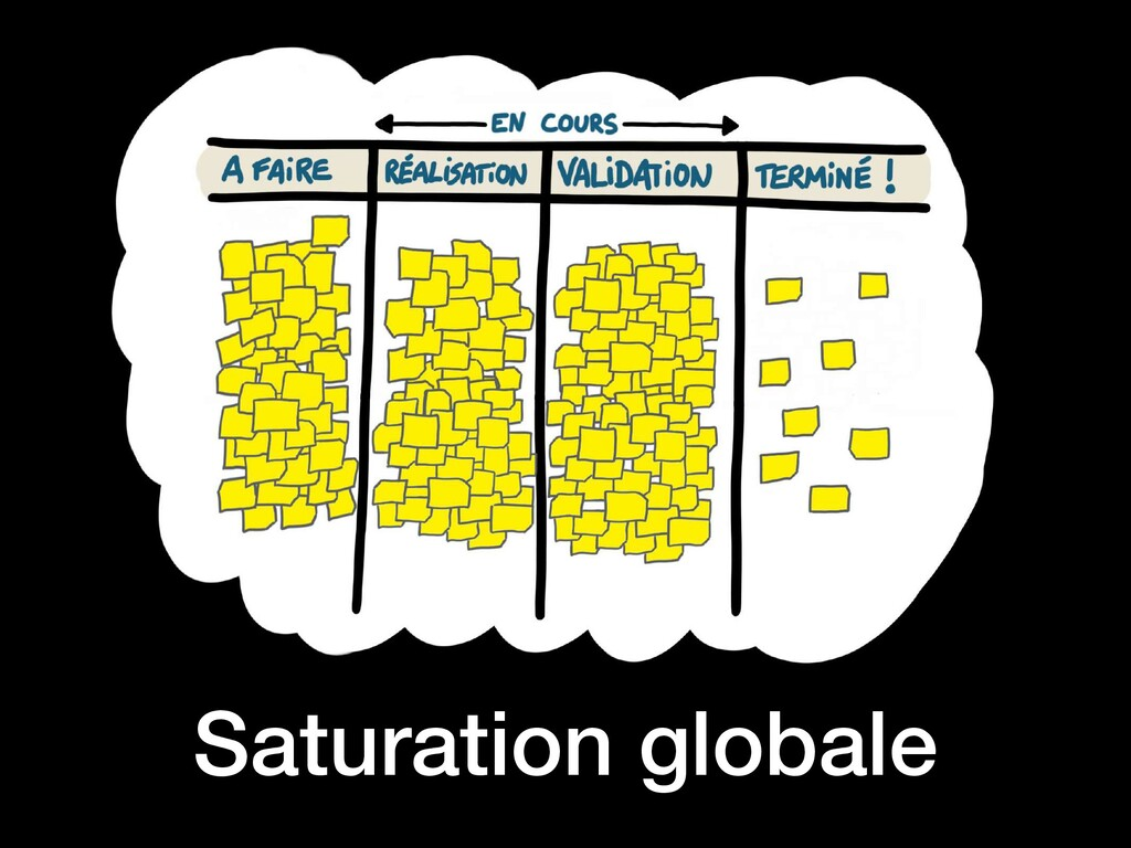 Saturation globale