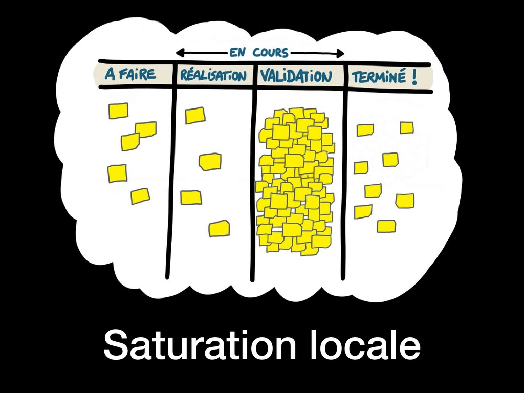 Saturation locale
