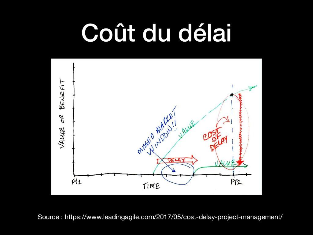 Coût du délai Source : https://www.leadingagile...