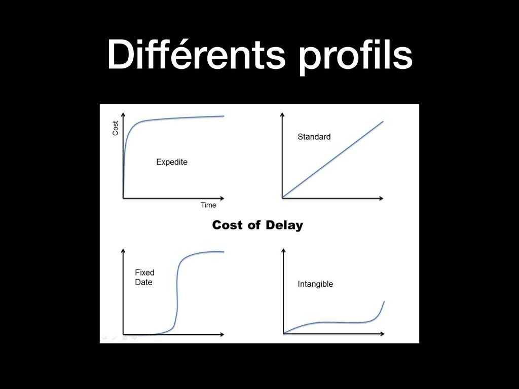 Différents profils