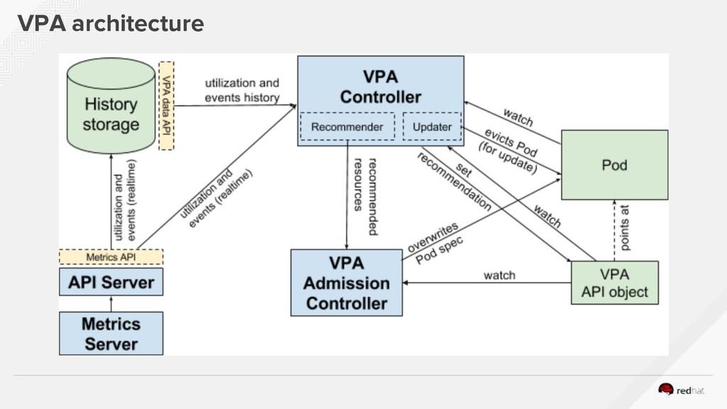 VPA architecture