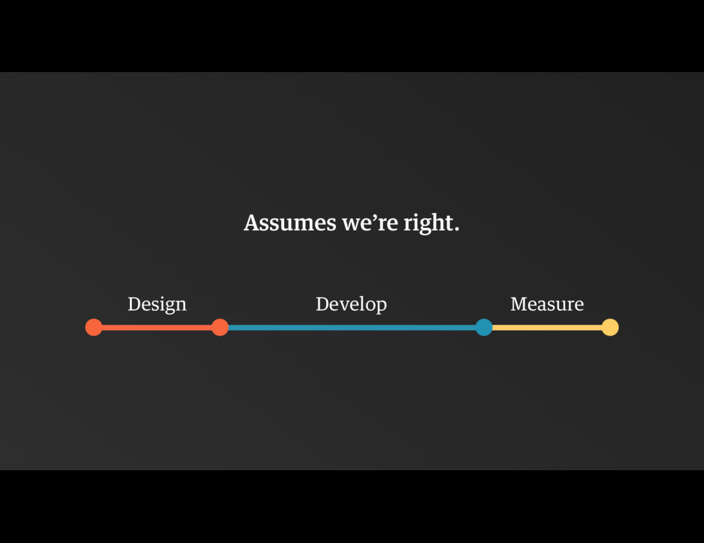Assumes we're right. Design Develop Measure