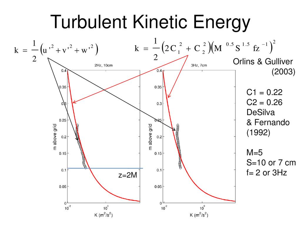 z=2M Turbulent Kinetic Energy   2 2 2 ' ' ' 2...