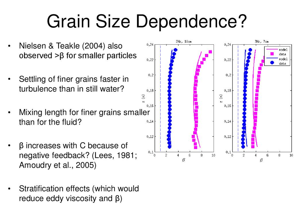 Grain Size Dependence? • Nielsen & Teakle (2004...