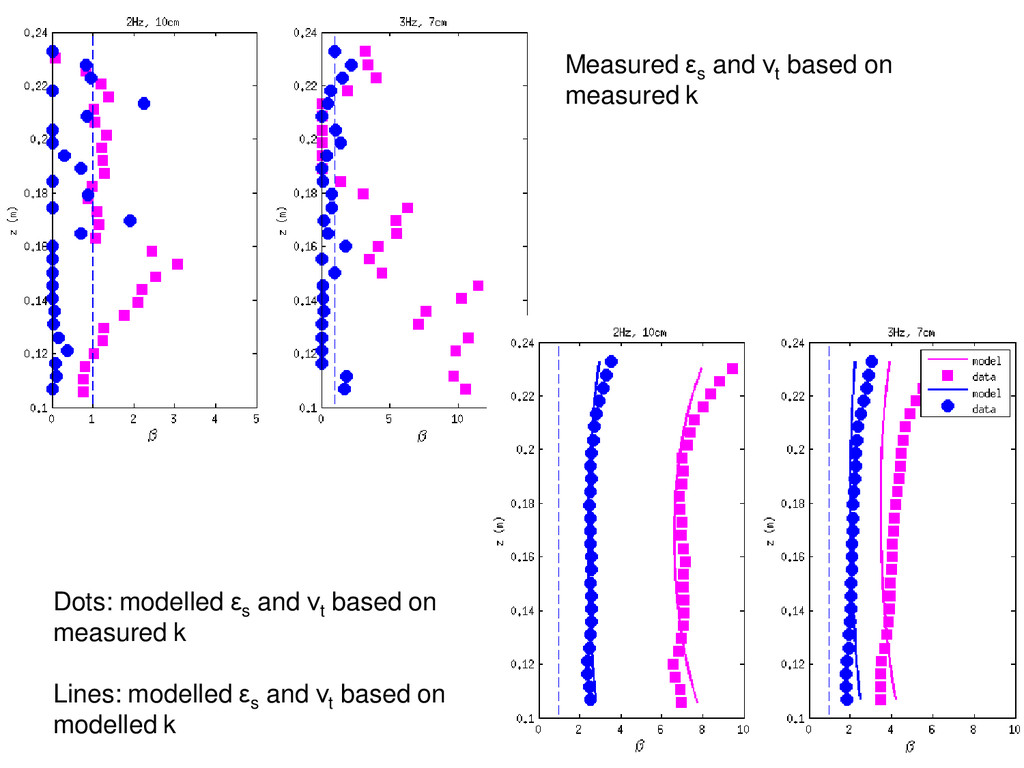 Measured εs and νt based on measured k Dots: mo...