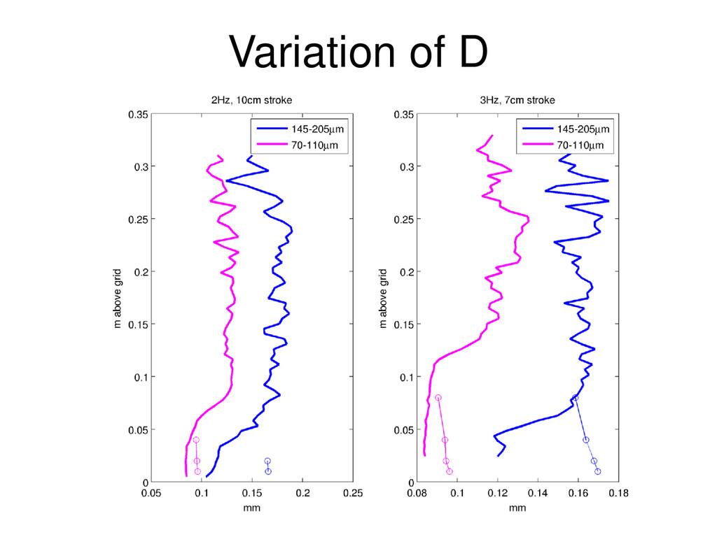 Variation of D
