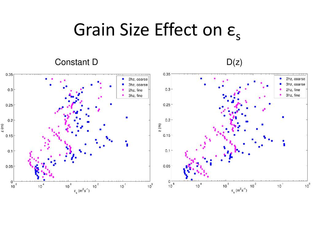 Grain Size Effect on εs Constant D D(z)