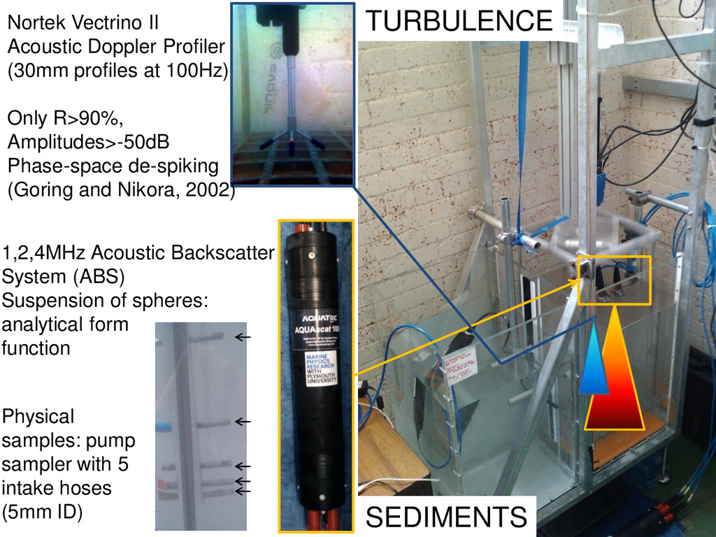 SEDIMENTS Physical samples: pump sampler with 5...