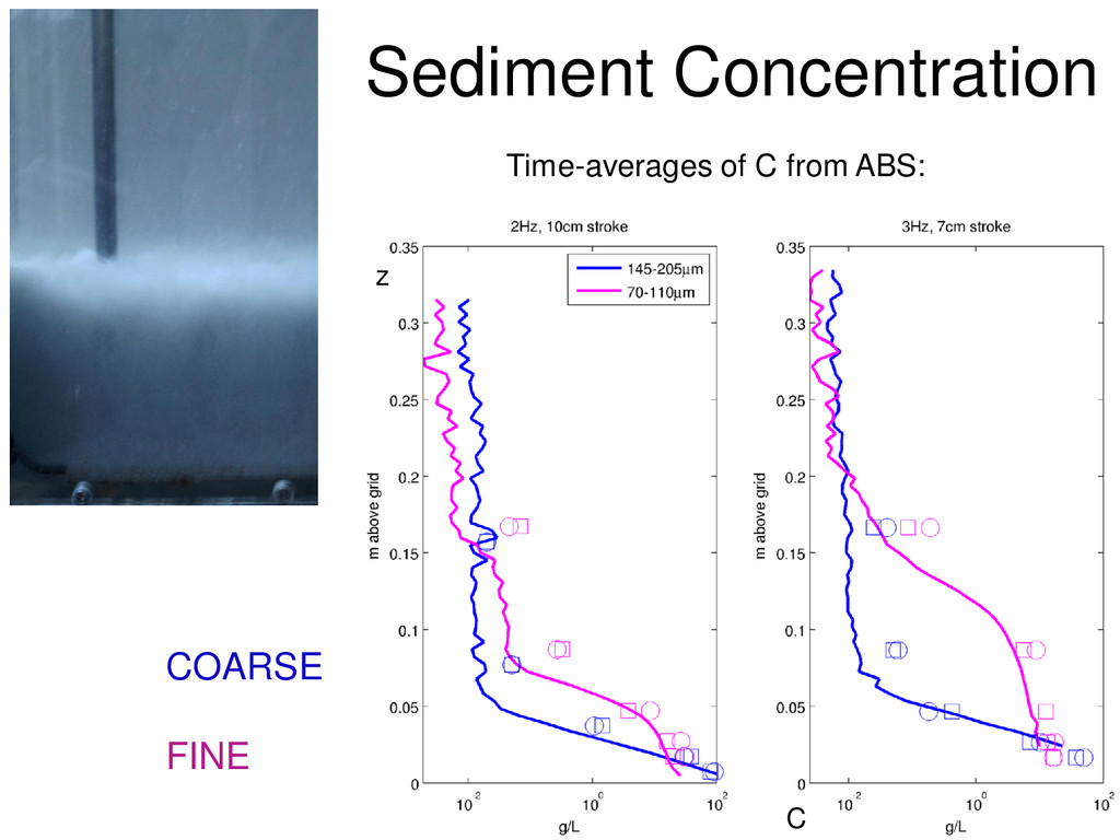 Sediment Concentration Time-averages of C from ...