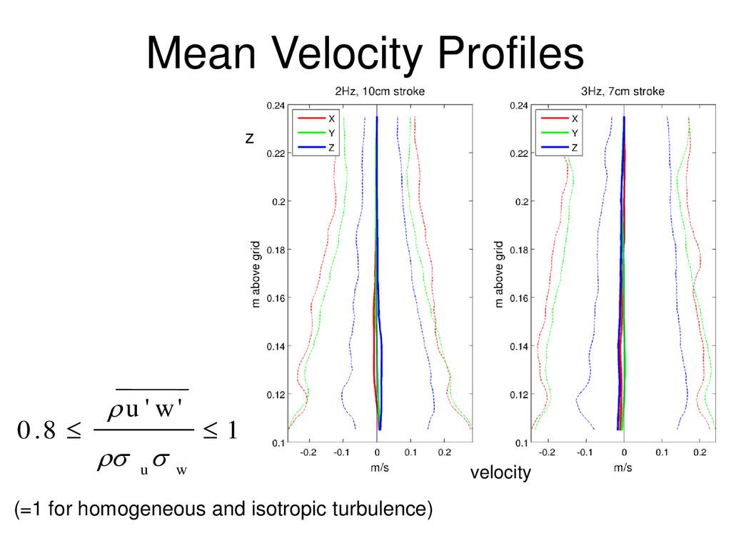 Mean Velocity Profiles 1 ' ' 8 . 0   w u w u ...