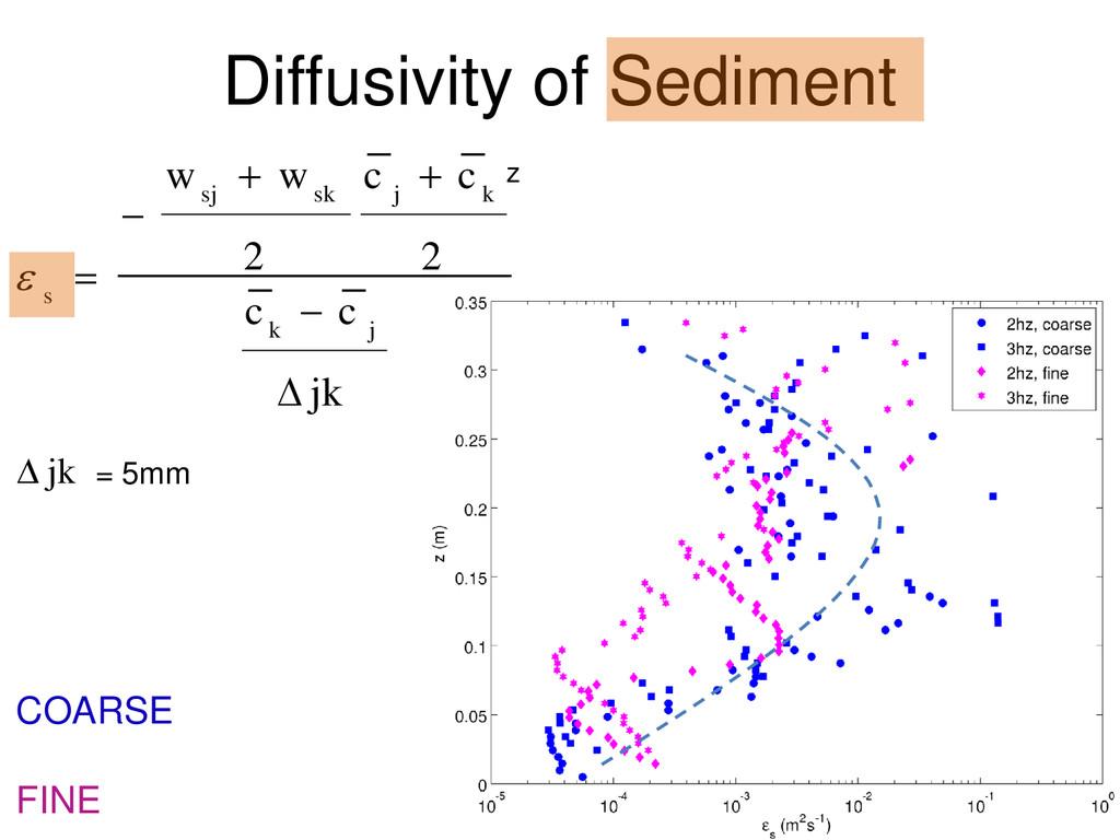 Diffusivity of Sediment jk  = 5mm jk c c c c w...