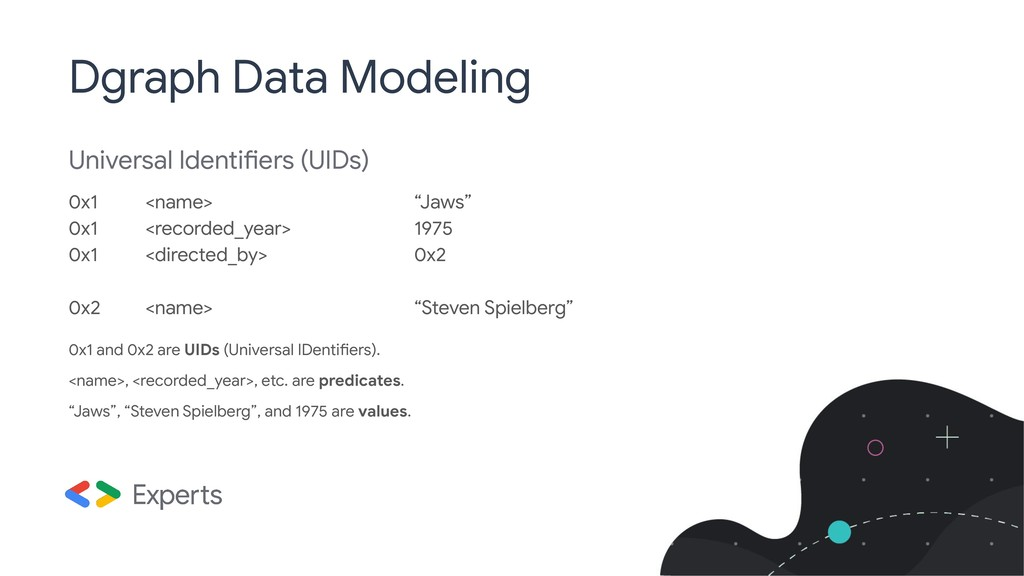"Universal Identifiers (UIDs) 0x1 <name> ""Jaws"" ..."
