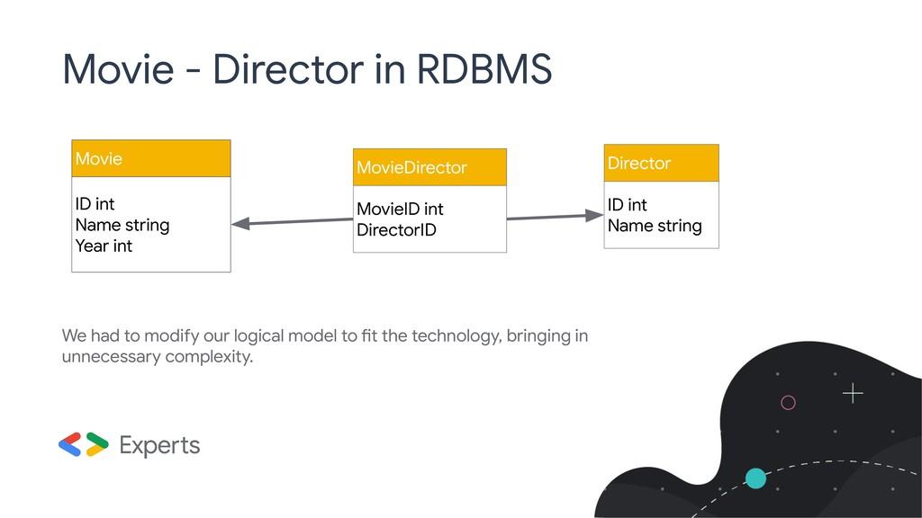MovieID int DirectorID Movie ID int Name string...