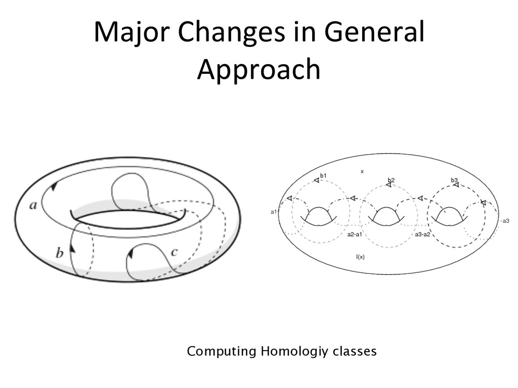 Major Changes in General Approach Computing Hom...