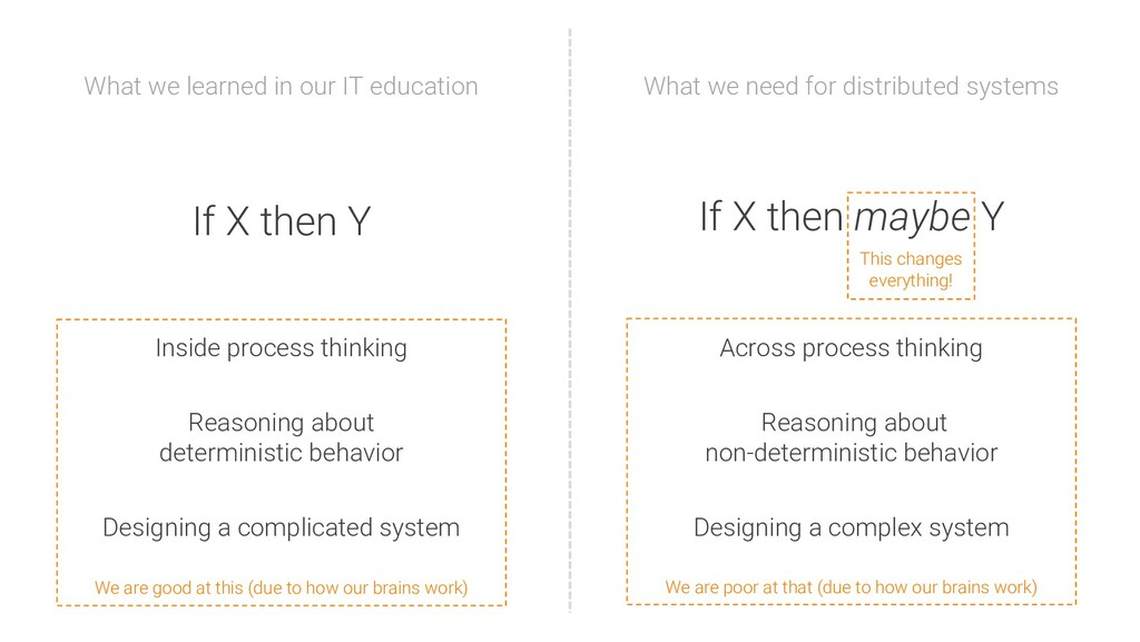If X then Y What we learned in our IT education...