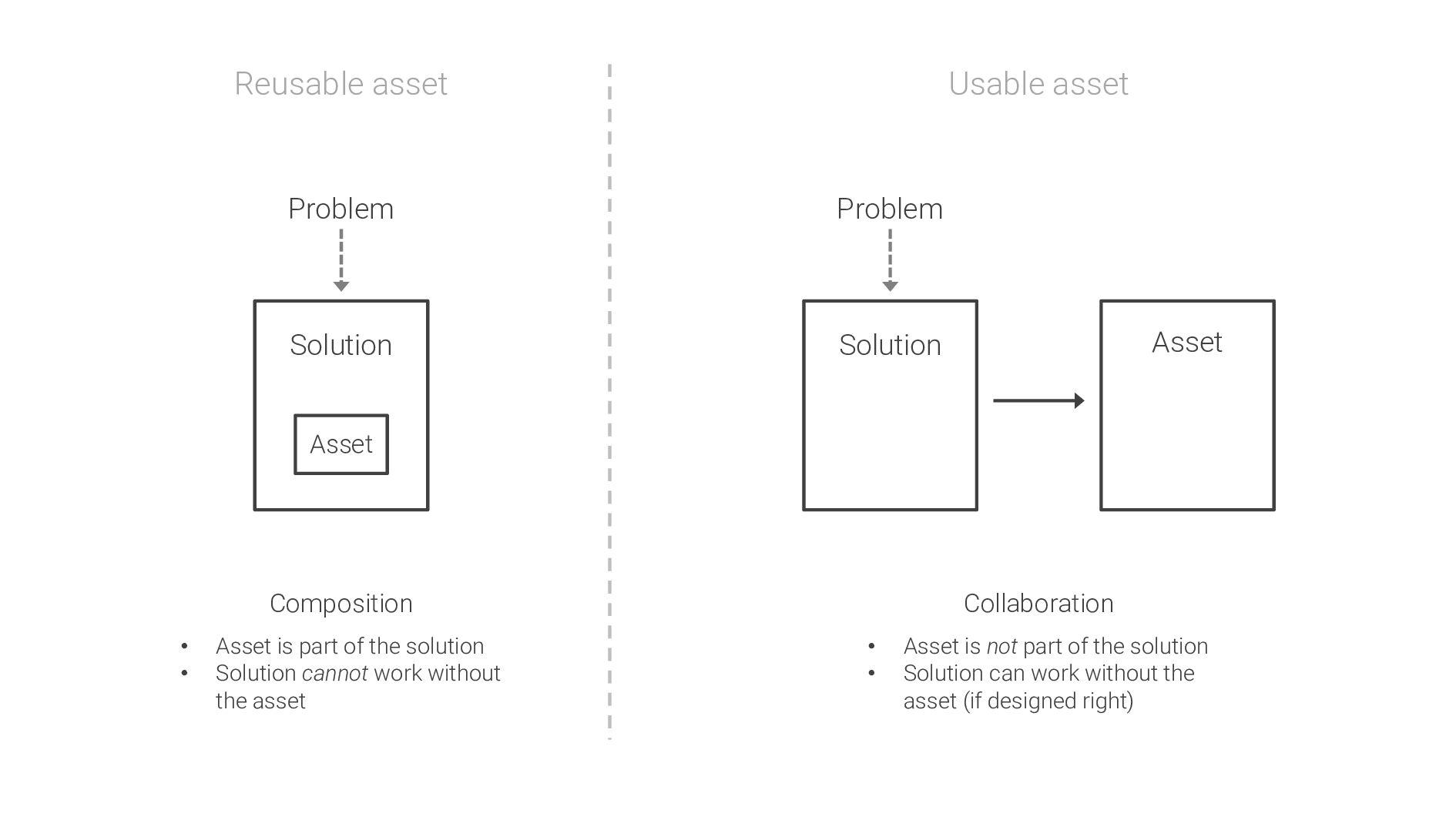 Reusable asset Usable asset Asset Problem Solut...