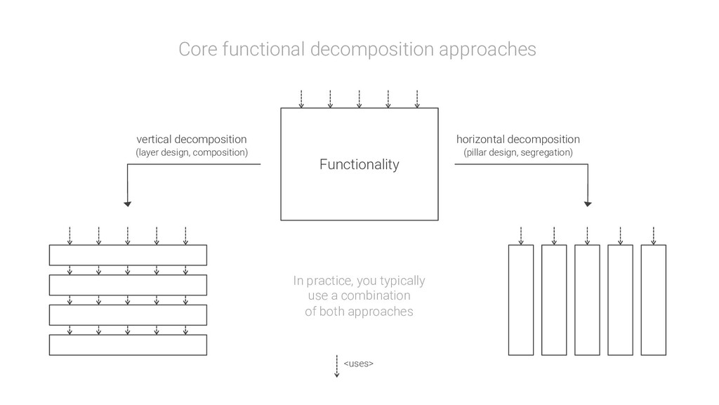 <uses> Functionality vertical decomposition (la...