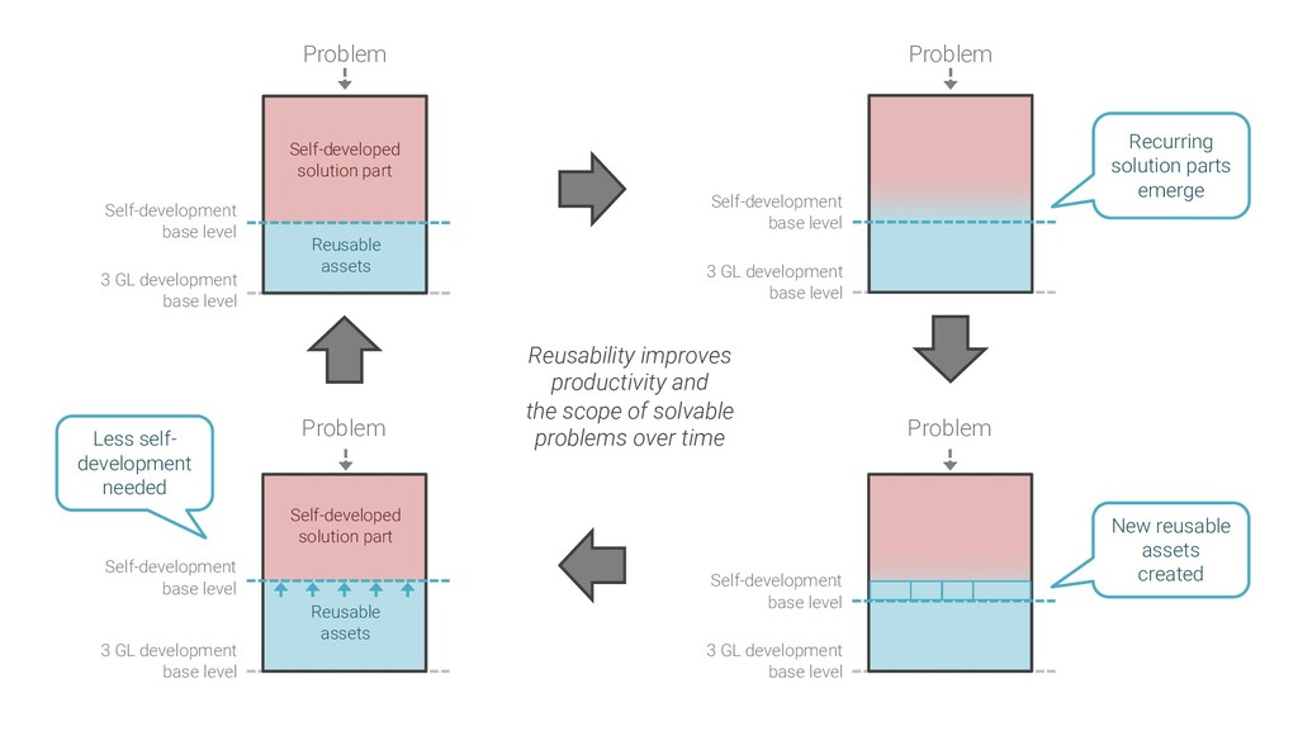 Problem 3 GL development base level Self-develo...