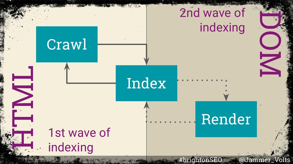 Crawl Index Render HTML DOM 1st wave of indexin...
