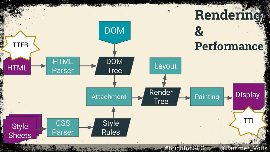 Rendering & Performance DOM HTML Style Sheets H...