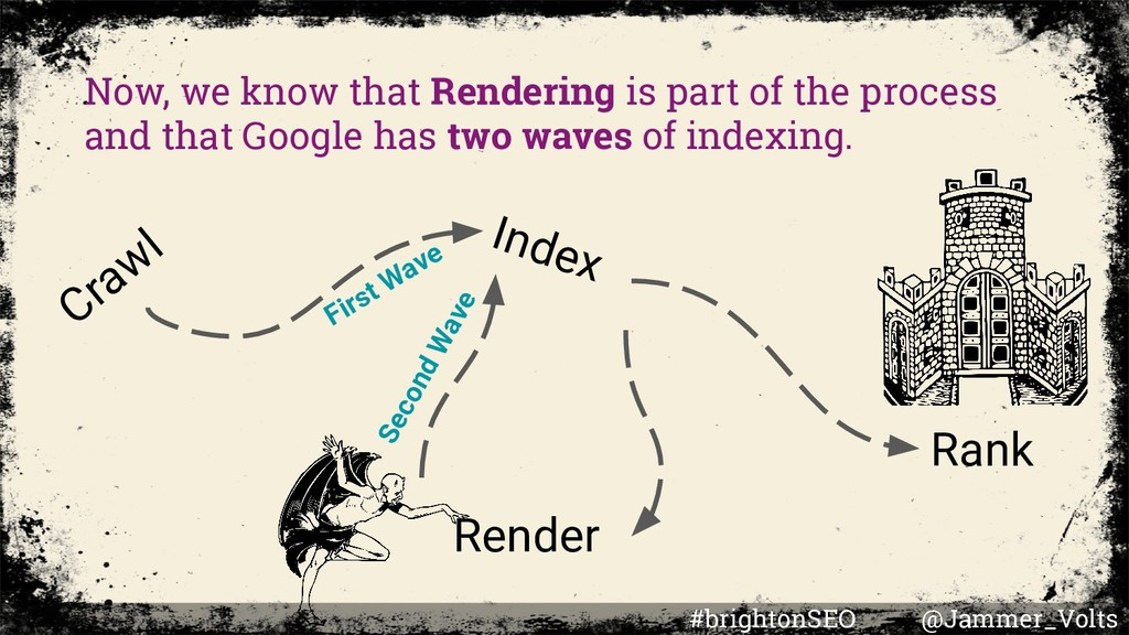 Now, we know that Rendering is part of the proc...