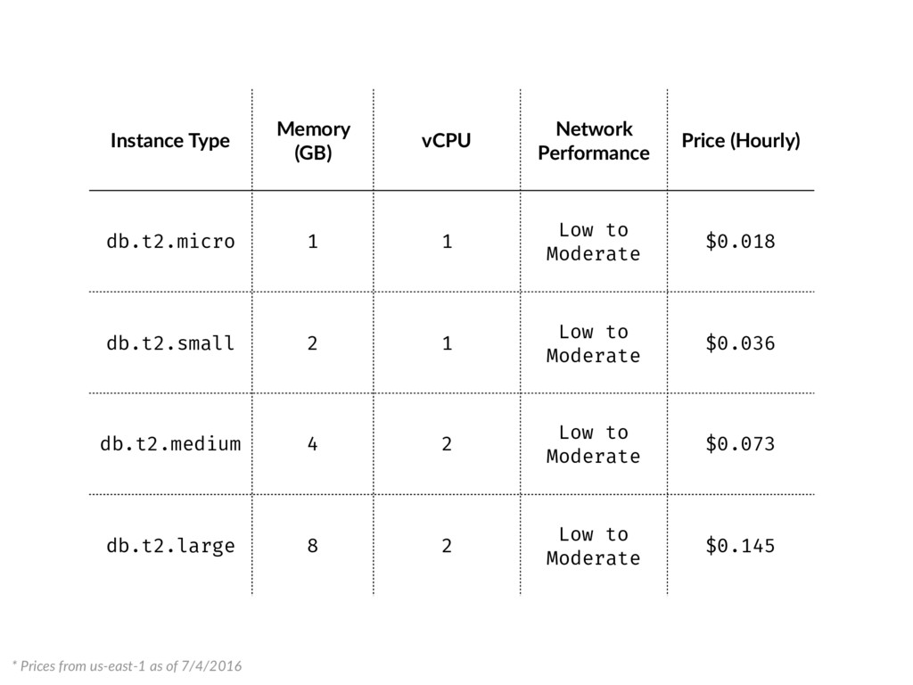 Instance Type Memory (GB) vCPU Network Performa...