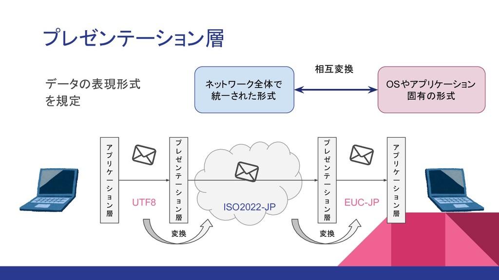 プレゼンテーション層 データの表現形式 を規定 ネットワーク全体で 統一された形式 OSやアプ...