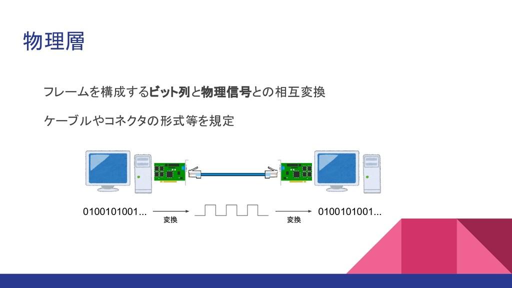 物理層 フレームを構成するビット列と物理信号との相互変換 ケーブルやコネクタの形式等を規定 0...