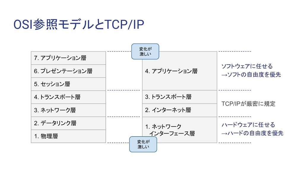 OSI参照モデルとTCP/IP 7. アプリケーション層 6. プレゼンテーション層 5. セ...