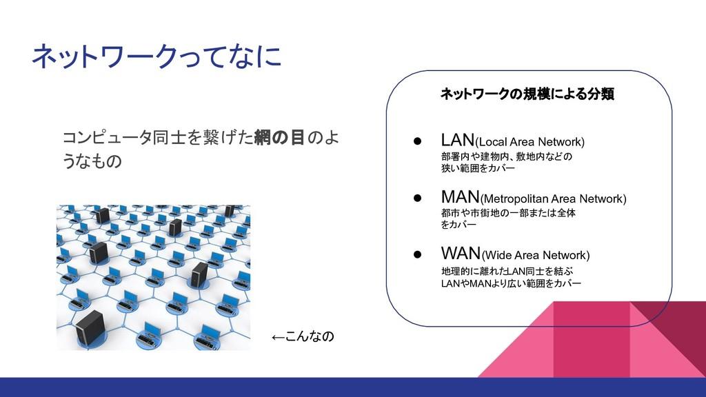 ネットワークってなに コンピュータ同士を繋げた網の目のよ うなもの ←こんなの ● LAN(L...