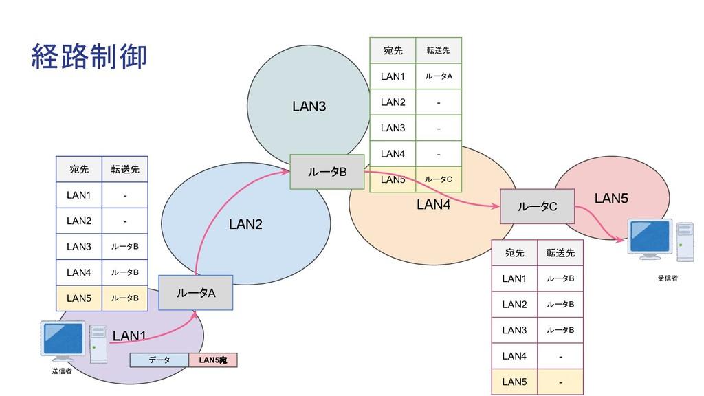 経路制御 送信者 LAN2 LAN1 ルータA LAN3 LAN4 ルータB LAN5 ルータ...