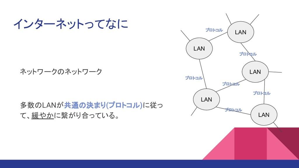 インターネットってなに ネットワークのネットワーク 多数のLANが共通の決まり(プロトコル)に...