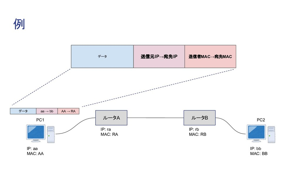 例 ルータA ルータB IP: aa MAC: AA IP: bb MAC: BB IP: r...