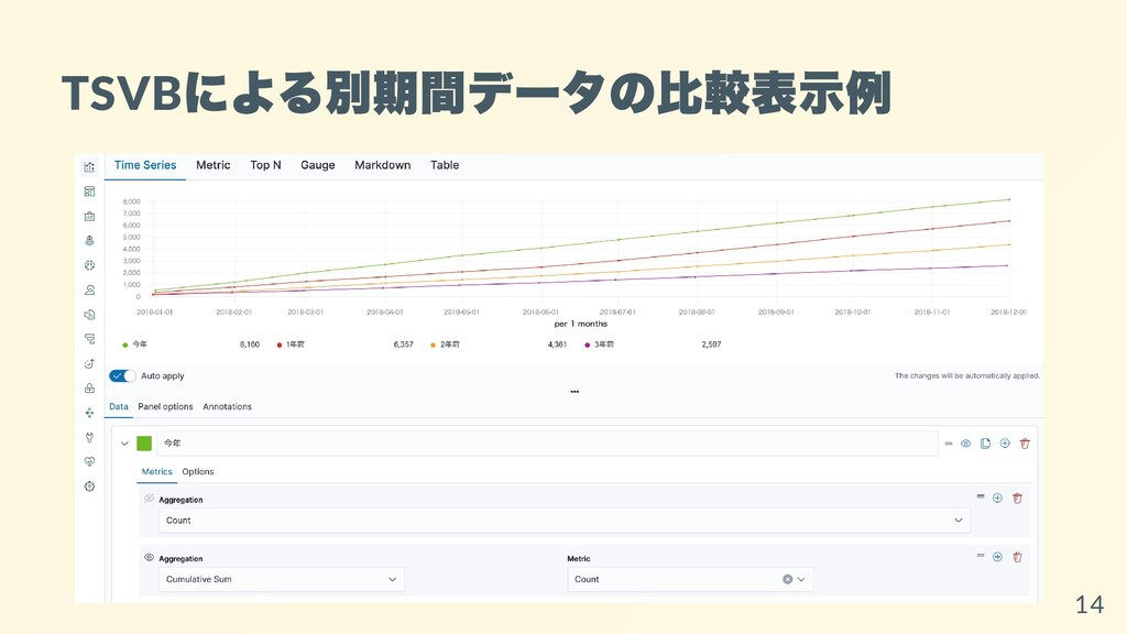 TSVB による別期間データの⽐較表⽰例 14