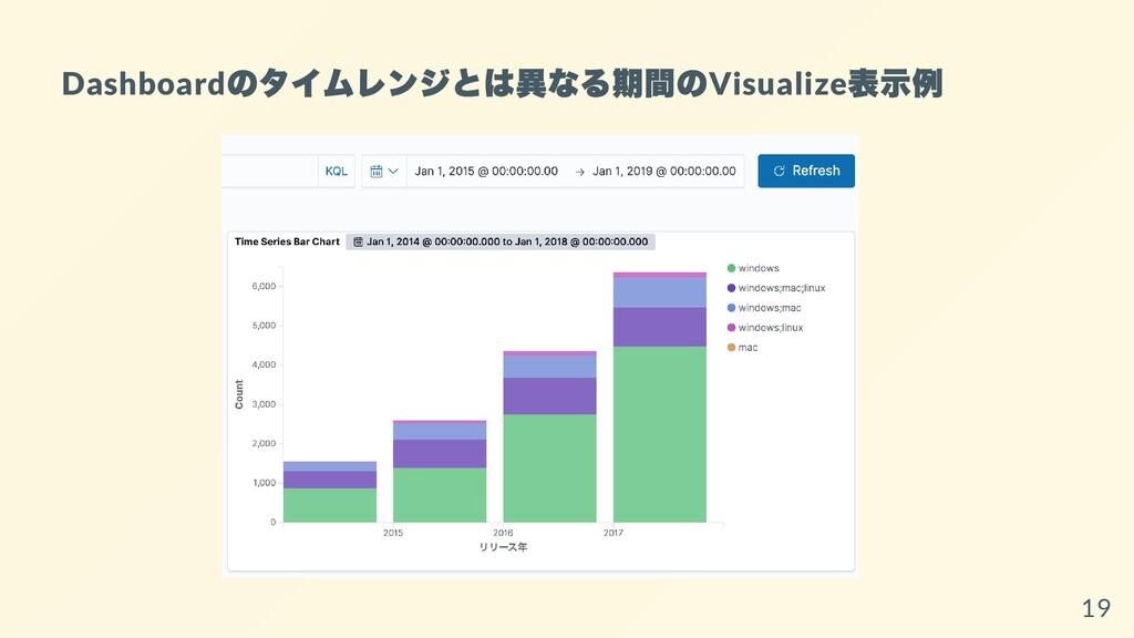 Dashboard のタイムレンジとは異なる期間の Visualize 表⽰例 19