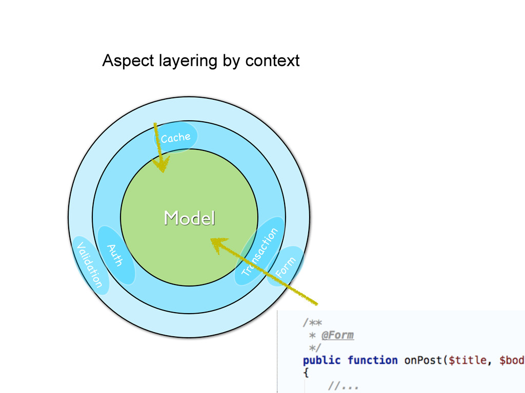 Aspect layering by context Model Cache Form Tra...