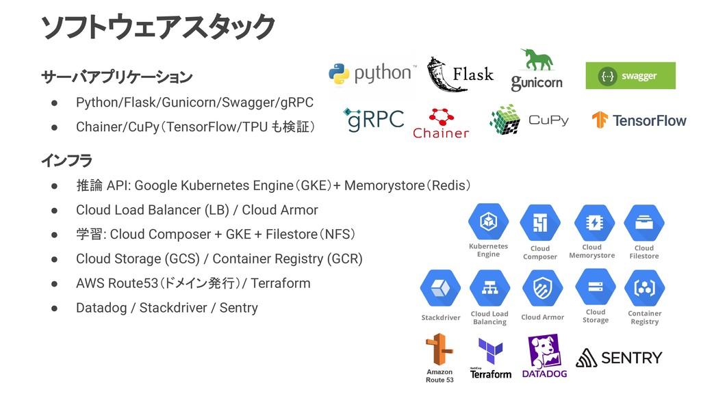 ソフトウェアスタック サーバアプリケーション ● Python/Flask/Gunicorn/...