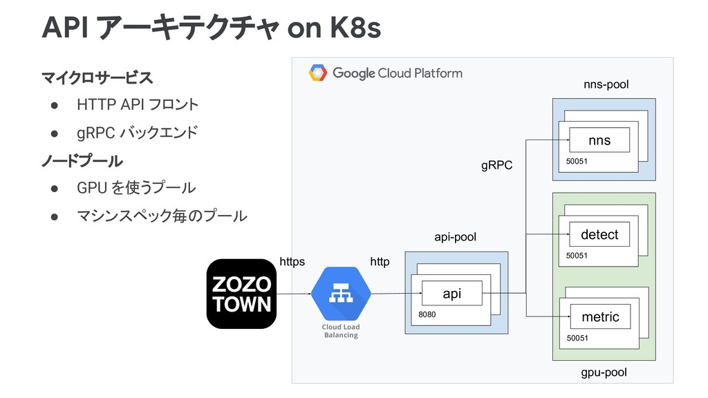 API アーキテクチャ on K8s マイクロサービス ● HTTP API フロント ● g...